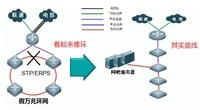 锐捷睿易VSU万兆环网提升行业竞争力