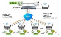 侠诺-无线设备管理解决方案