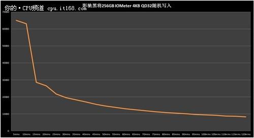 再显将军团威力 影驰黑将SSD推256G版本