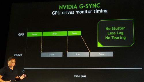 G-Sync详情:最低要求GTX650级以上显卡