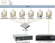 众志和达提升湖南省环保厅数据高可靠性