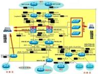科来软件助力商业银行网络故障定位