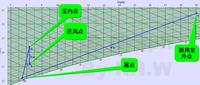 绿色数据中心―温湿度独立控制系统设计