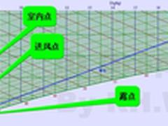 绿色数据中心—温湿度独立控制系统设计