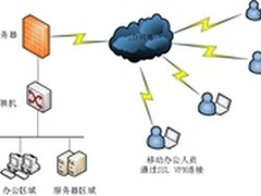 上海纽盾移动办公用户SSL VPN解决方案