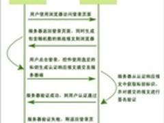 基于IBC标识密码的身份认证解决方案