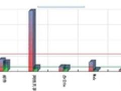 宇龙酷派携手深信服实现专网优化加速