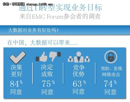 EMC市场调查揭示中国大数据应用趋势