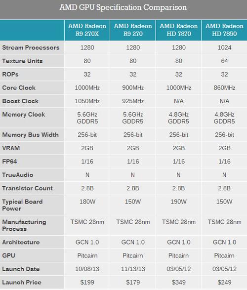 AMD发布Radeon R9 270