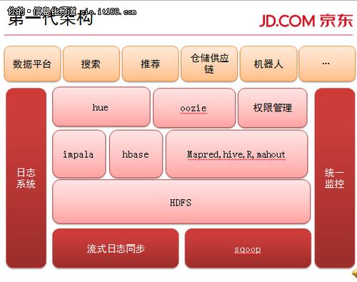 京东唐红军分享:Hadoop在京东的应用