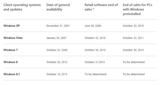 微软宣布已于10月30日停止Win7零售销售