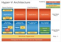 Windows Server2012 R2的Hyper-V新功能