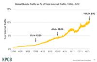 移动互联网发展对应用交付的新要求