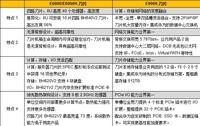 华为E系列刀片服务器选型导购指南