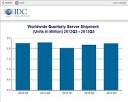 2013年第三季度服务器营收继续下滑