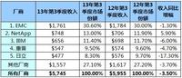 IDC:第三季度全球存储市场收入持续下滑