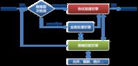 科学发展:网御威五安全网关的技术创新