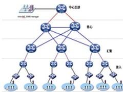 企业分支的远程零配置自动化部署与运维