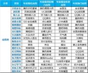 安智2013年度官方权威盘点颁奖典礼举行