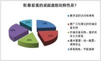桌面虚拟化年度调查:BYOD成主要推动力
