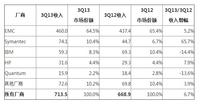 IDC:第三季度全球专用备份设备增长依旧