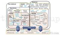 2014年数据库市场五大发展趋势预测
