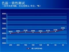 显示器进入4K时代 戴尔机皇UP3214Q评测