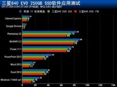 百无禁忌 三星 840 EVO SSD评测应用篇!
