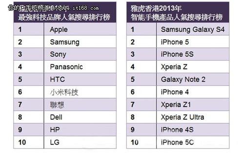 雅虎香港 苹果称雄年度热门手机榜单