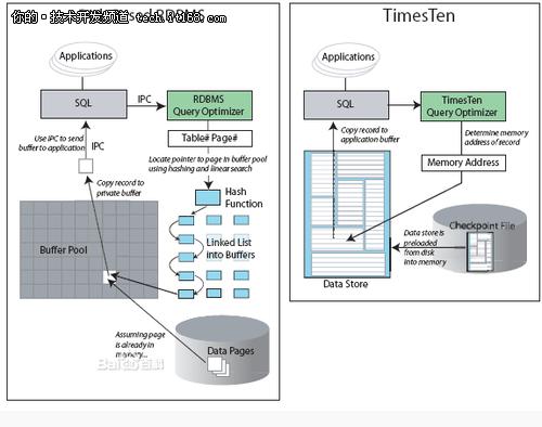 TimesTen SAP HANA SolidDB优劣势分析