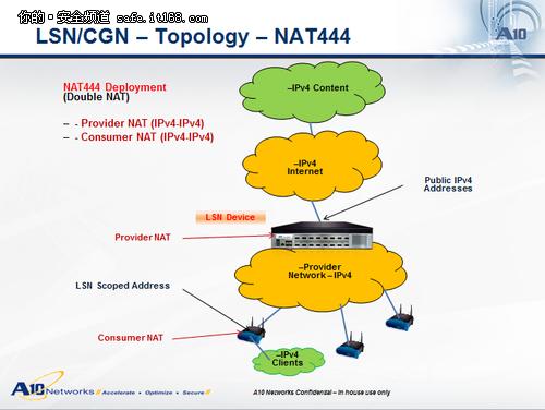 为什么需要运营商级NAT设备?