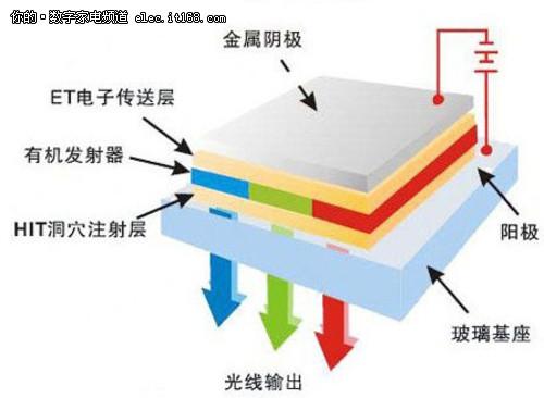 颠覆液晶时代 LG首款曲面OLED电视评测