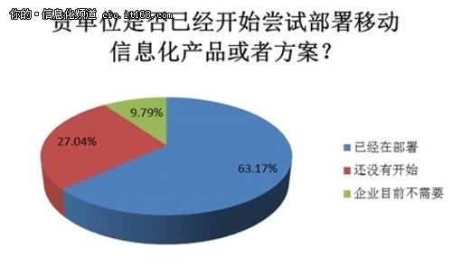 企业IT调查:6成企业已开始部署移动化