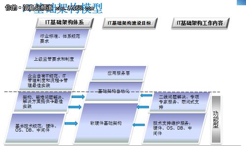 IT服务标准先行 中亦标准化实施三步走