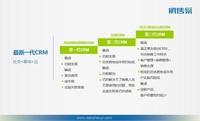 销售易获封移动CRM技术评测领军产品