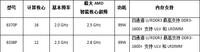 AMD皓龙6300处理器增添12核和16核成员