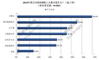 中桥:中小企业虚拟化技术趋势