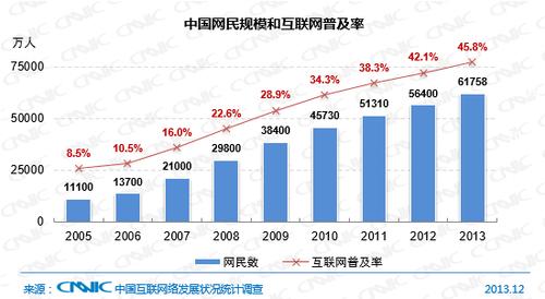 cnnic第33次中国互联网络发展状况报告