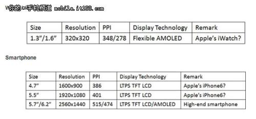 5.7寸高分辨率 iPhone6下月量产
