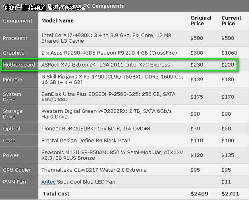 华擎X79与Z75 Pro3获外媒最佳推荐奖