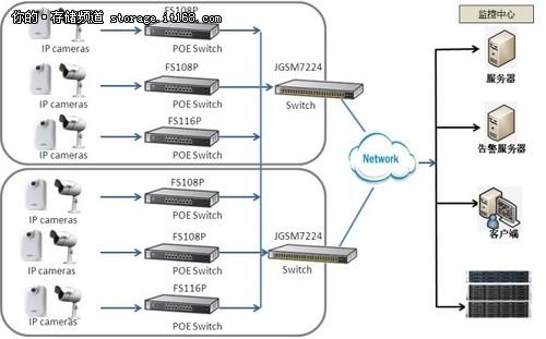 网件为上海市社区安防系统提供高效网络