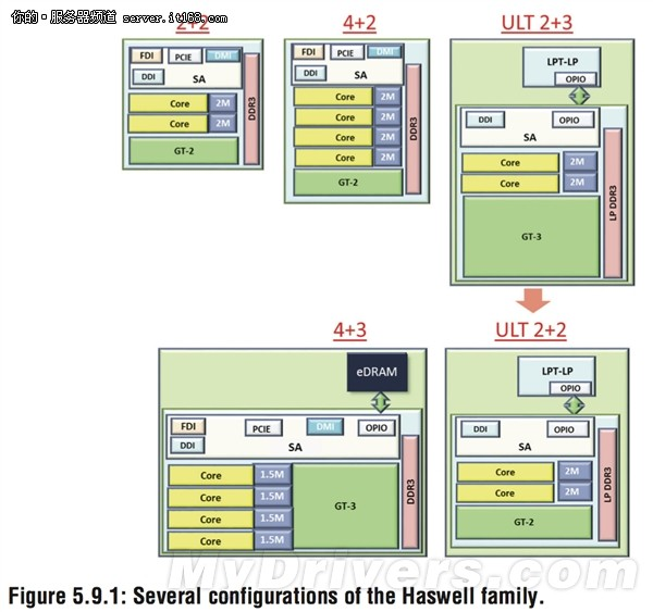 技术控别错过!Haswell海量细节公布