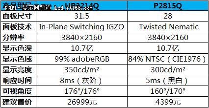 28寸4399元 戴尔4K显示器P2815Q将预售