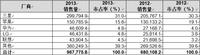 2013年智能手机销售量超越功能型手机