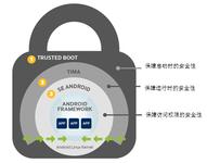三星KNOX:安全为王俘获企业用户