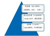 软件定义闪存需要灵活的处理器架构