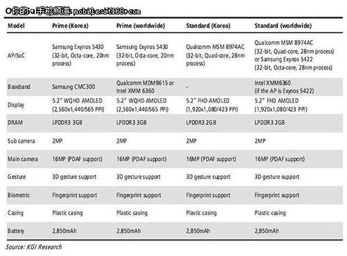 2K屏+3GB内存 三星S5顶配版曝光