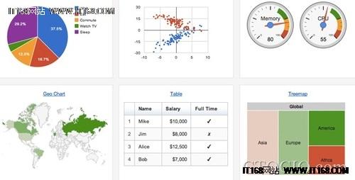 在线数据可视化工具