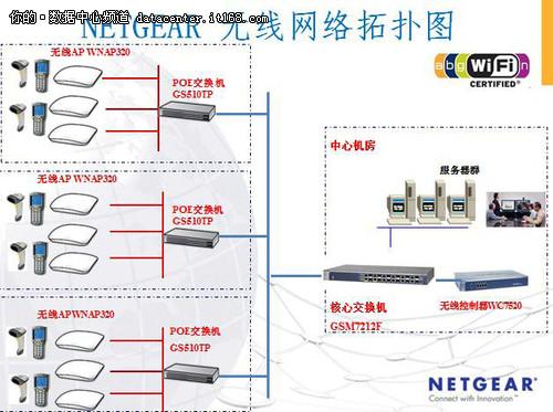 NETGEAR助中石化打造智能无线物流中心