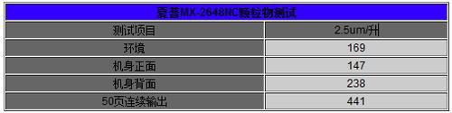 一键快速休眠夏普mx2648nc能耗评测